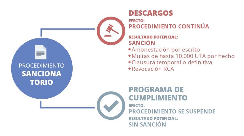 Estadísticas de Fiscalizaciones Superintendencia de Medio Ambiente (SMA) 2014-2018