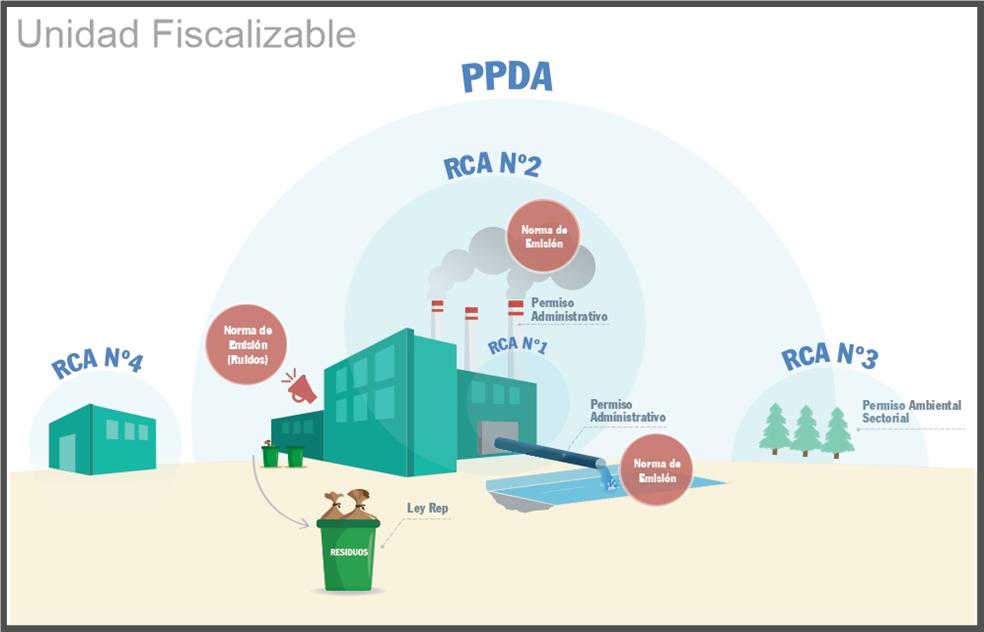Estrategia de Fiscalización Superintendencia de Medio Ambiente (SMA) 2018-2023