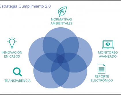 Cumplimiento Ambiental 2.0, Transformación Digital de la SMA